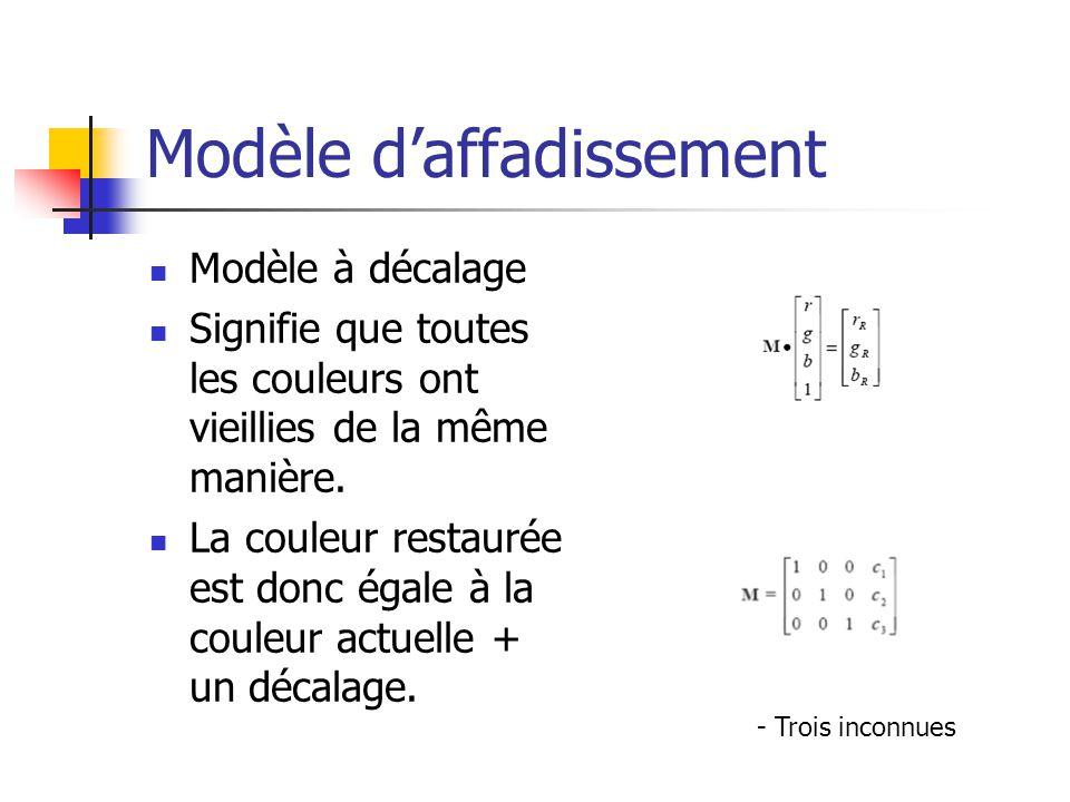 Modèle d'affadissement Modèle à décalage Signifie que toutes les couleurs ont vieillies de la même manière.