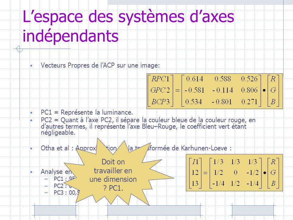 L'espace des systèmes d'axes indépendants Vecteurs Propres de l'ACP sur une image: PC1 = Représente la luminance. PC2 = Quant à l'axe PC2, il sépare l