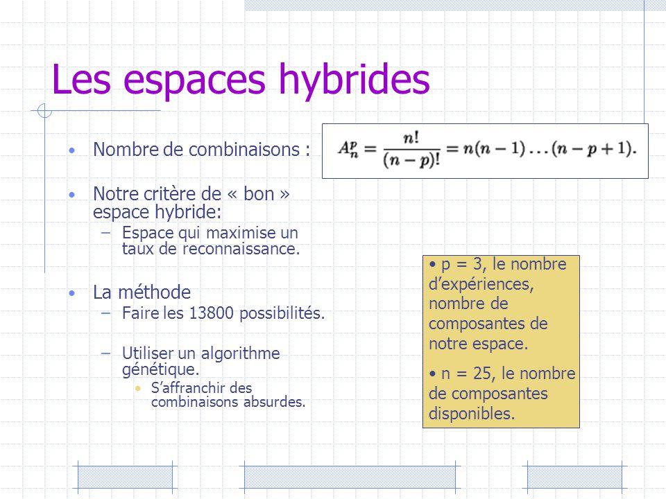 Les espaces hybrides Nombre de combinaisons : Notre critère de « bon » espace hybride: –Espace qui maximise un taux de reconnaissance. La méthode –Fai