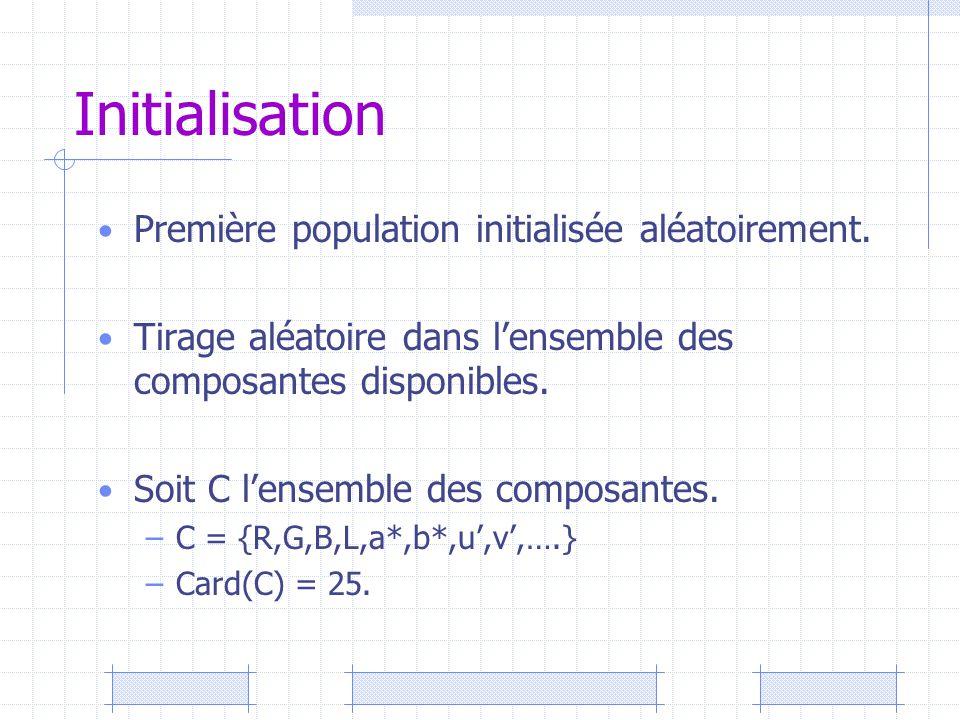 Initialisation Première population initialisée aléatoirement. Tirage aléatoire dans l'ensemble des composantes disponibles. Soit C l'ensemble des comp