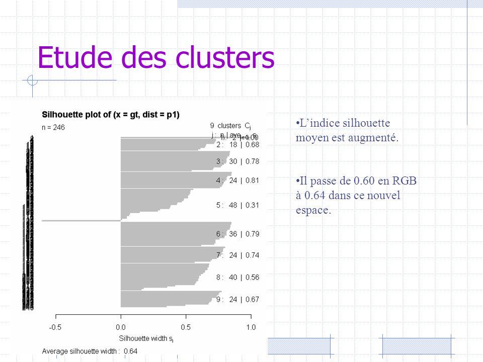 Etude des clusters L'indice silhouette moyen est augmenté. Il passe de 0.60 en RGB à 0.64 dans ce nouvel espace.