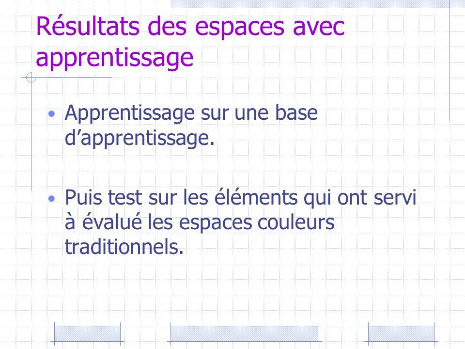 Résultats des espaces avec apprentissage Apprentissage sur une base d'apprentissage. Puis test sur les éléments qui ont servi à évalué les espaces cou