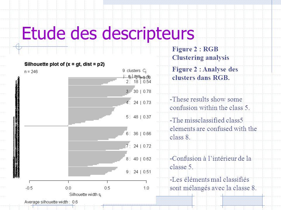 Etude des descripteurs Figure 2 : RGB Clustering analysis -Confusion à l'intérieur de la classe 5. -Les éléments mal classifiés sont mélangés avec la