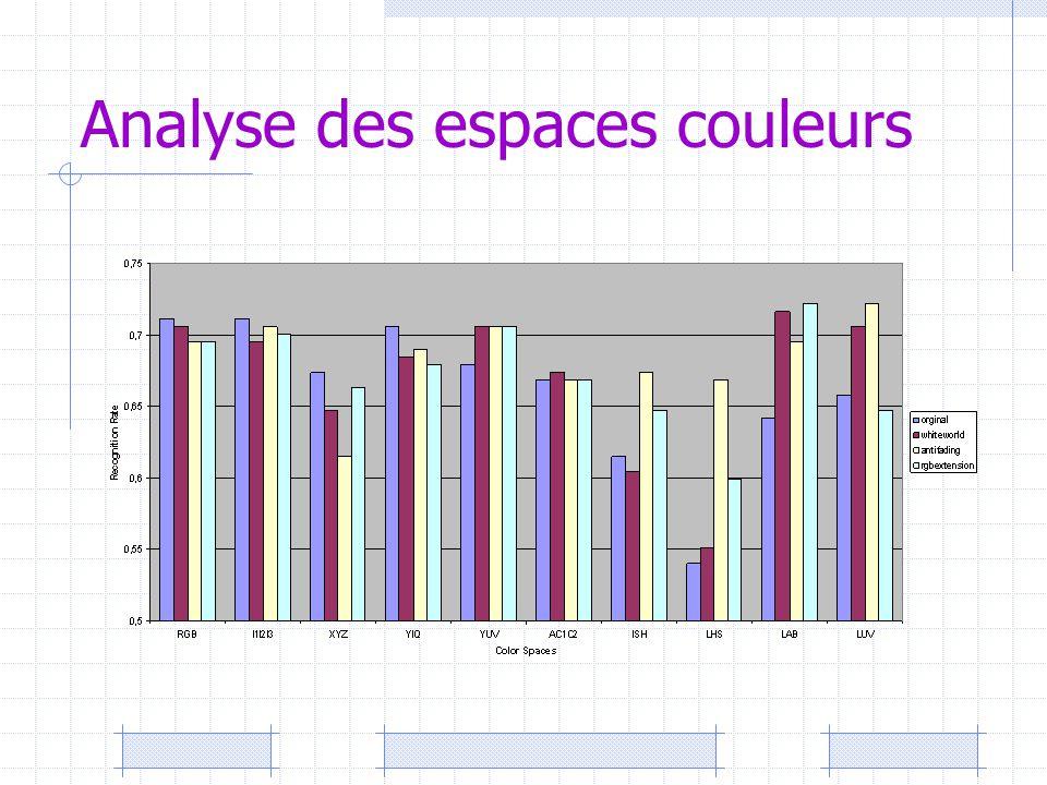 Analyse des espaces couleurs