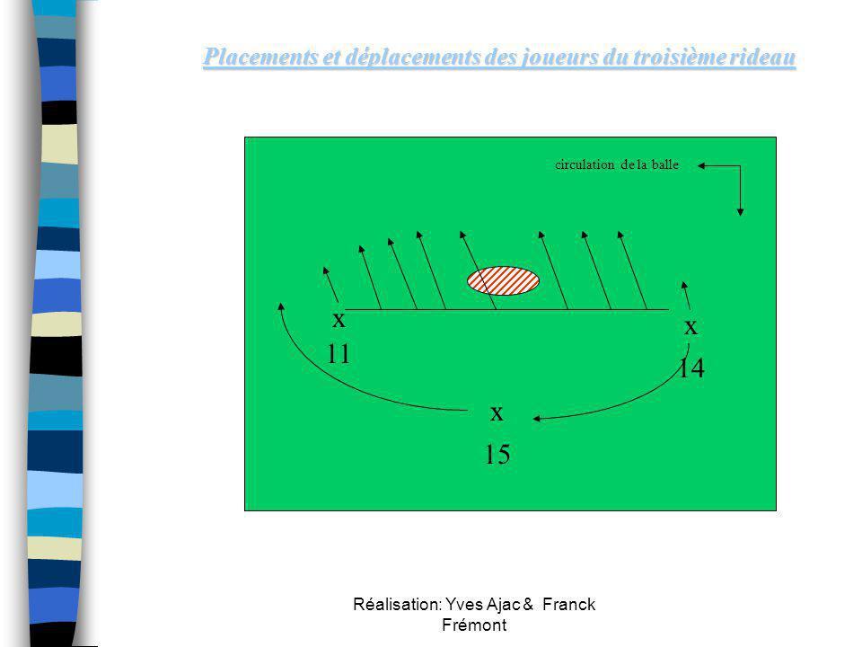 Réalisation: Yves Ajac & Franck Frémont xx9 x xxxx x 15 Rôle spécifique du 9 - Le 9 assure un rôle de « libero » - Si le 9 est pris dans le 1ier ridea