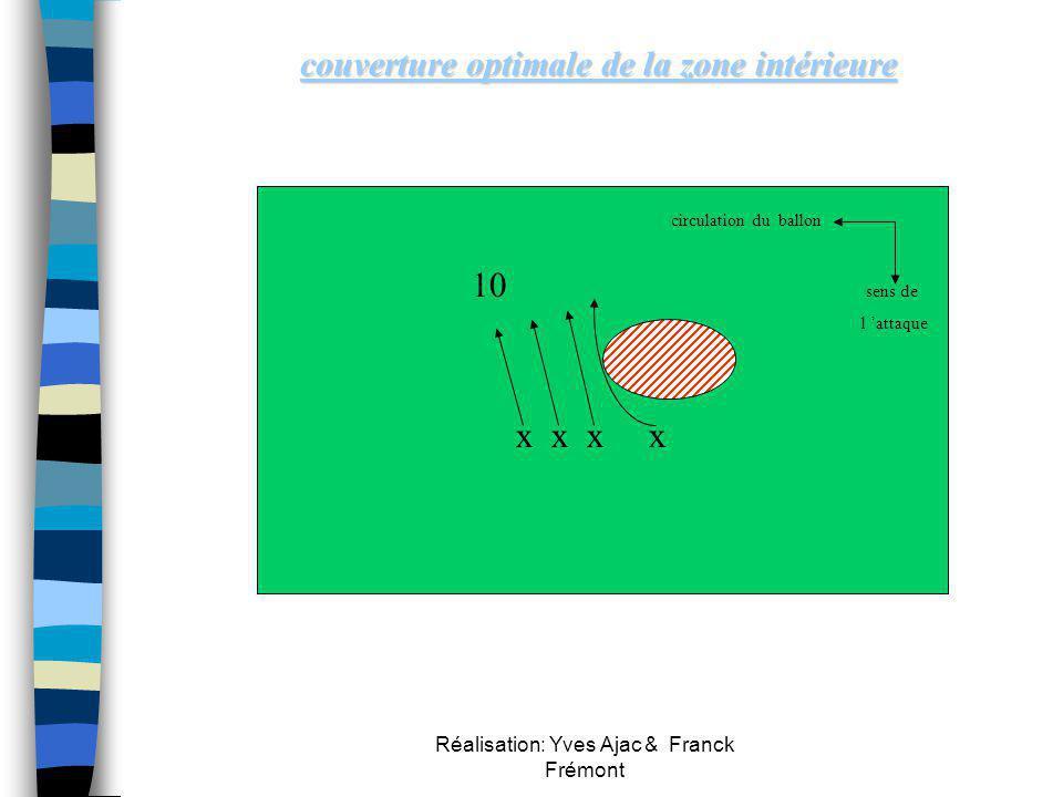 Réalisation: Yves Ajac & Franck Frémont x x 11 14 15 x Placements et déplacements des joueurs du troisième rideau Placements et déplacements des joueu