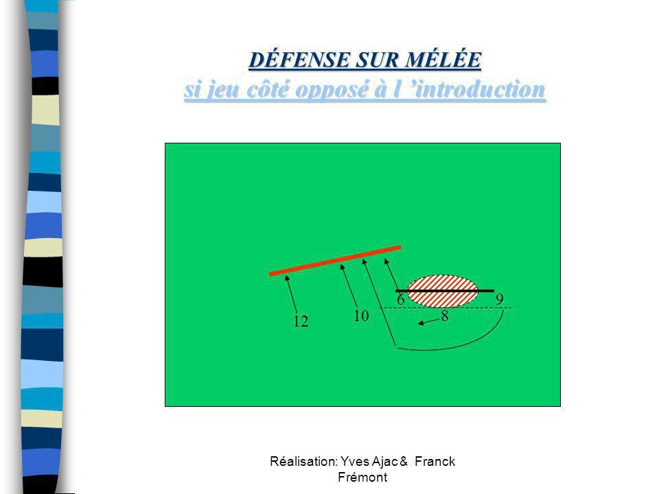 Réalisation: Yves Ajac & Franck Frémont x x 10 sens de l 'attaque circulation du ballon couverture optimale de la zone intérieure couverture optimale