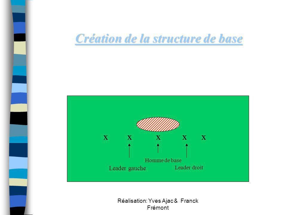 Réalisation: Yves Ajac & Franck Frémont Créer et conserver la ligne n S 'organiser à partir de la création du 1ier et 3ième rideau n Forte densité de