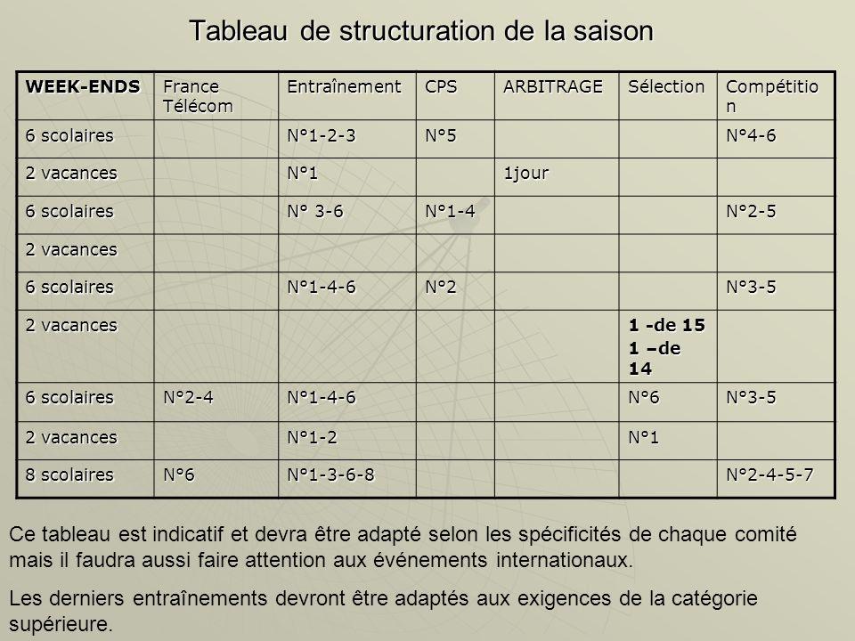 Tableau de structuration de la saison WEEK-ENDS France Télécom EntraînementCPSARBITRAGESélection Compétitio n 6 scolaires N°1-2-3N°5N°4-6 2 vacances N°11jour 6 scolaires N° 3-6 N°1-4N°2-5 2 vacances 6 scolaires N°1-4-6N°2N°3-5 2 vacances 1 -de 15 1 –de 14 6 scolaires N°2-4N°1-4-6N°6N°3-5 2 vacances N°1-2N°1 8 scolaires N°6N°1-3-6-8N°2-4-5-7 Ce tableau est indicatif et devra être adapté selon les spécificités de chaque comité mais il faudra aussi faire attention aux événements internationaux.
