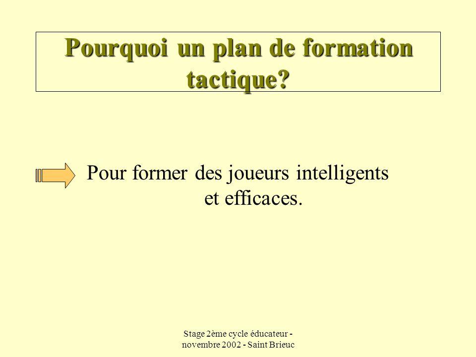 Stage 2ème cycle éducateur - novembre 2002 - Saint Brieuc Les partenaires (1) En attaque  Identifier si je dois être dans la 1 ère ou la 2 nde ligne d'attaque  Identifier quel est mon statut au moment de l'arrêt du ballon et déterminer mon rôle  Suis-je utile .