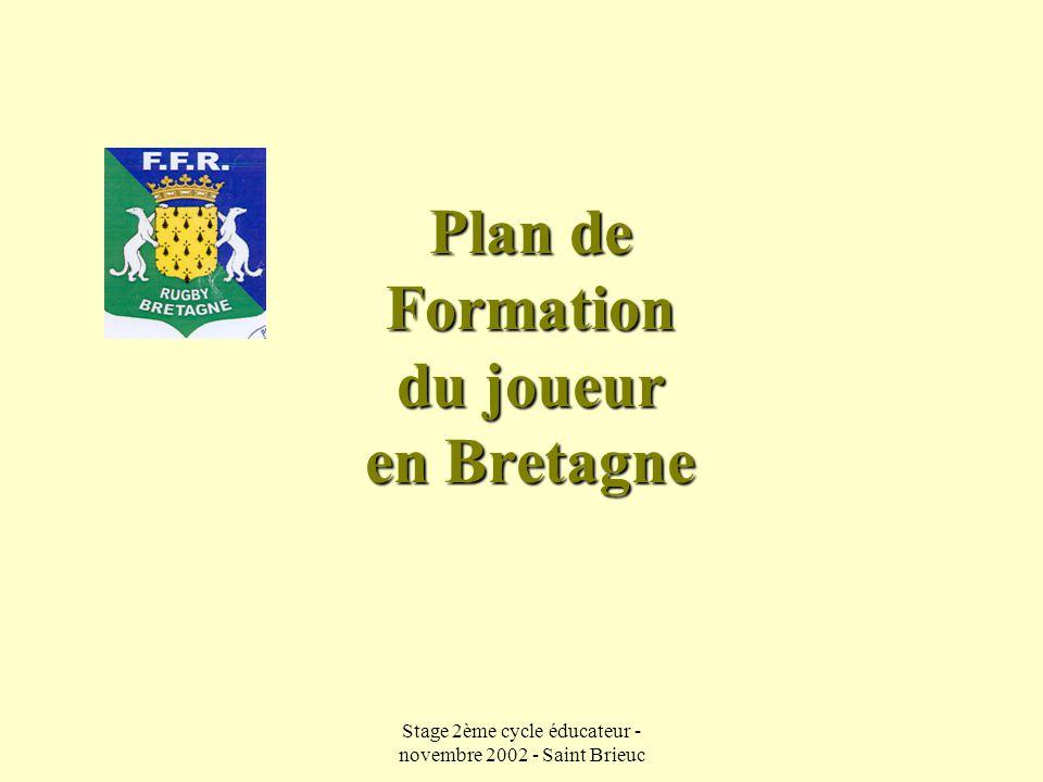 Stage 2ème cycle éducateur - novembre 2002 - Saint Brieuc Le ballon (1) En attaque  Identifier son rôle par rapport à son statut  Adapter son action au degré de danger sur le ballon (2) En défense  Identifier son rôle par rapport à son statut