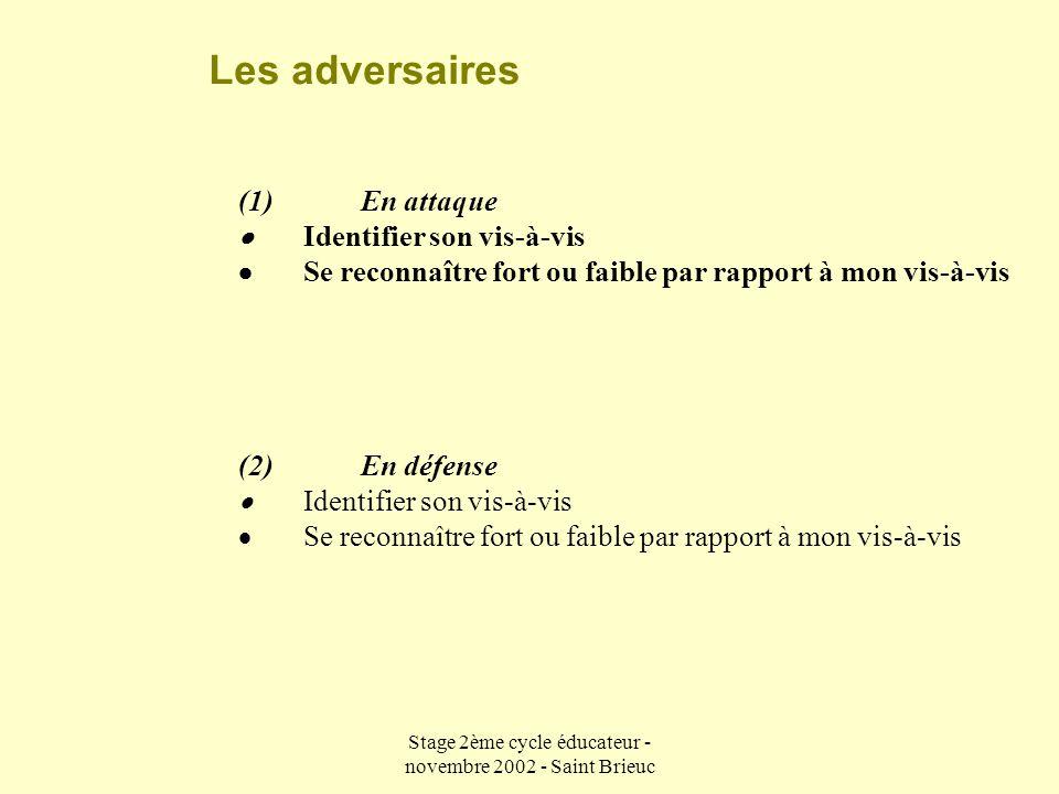 Stage 2ème cycle éducateur - novembre 2002 - Saint Brieuc Le ballon (1) En attaque  Adapter sa passe aux besoins de l'action  Lecture des trajectoires hautes