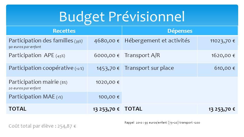 RecettesDépenses Participation des familles (35%) 90 euros par enfant 4680,00 €Hébergement et activités11023,70 € Participation APE (45%) 6000,00 €Transport A/R1620,00 € Participation coopérative (12 %) 1453,70 €Transport sur place610,00 € Participation mairie (8%) 20 euros par enfant 1020,00 € Participation MAE (1%) 100,00 € TOTAL13 253,70 €TOTAL13 253,70 € Budget Prévisionnel Coût total par élève : 254,87 € Rappel 2010 : 95 euros/enfant (75+20) transport 1200