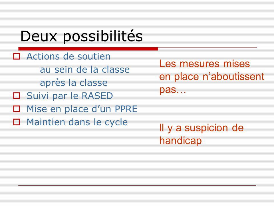 Deux possibilités  Actions de soutien au sein de la classe après la classe  Suivi par le RASED  Mise en place d'un PPRE  Maintien dans le cycle Les mesures mises en place n'aboutissent pas… Il y a suspicion de handicap