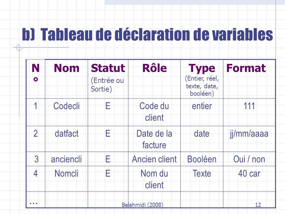 Belahmidi (2008)12 b) Tableau de déclaration de variables N°N° NomStatut (Entrée ou Sortie) RôleType (Entier, réel, texte, date, booléen) Format 1CodecliECode du client entier111 2datfactEDate de la facture datejj/mm/aaaa 3anciencliEAncien clientBooléenOui / non 4NomcliENom du client Texte40 car …