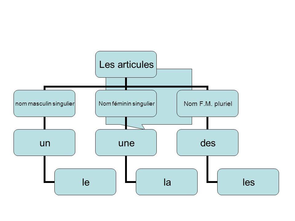 Les articules nom masculin singulier un le Nom féminin singulier une la Nom F.M. pluriel des les