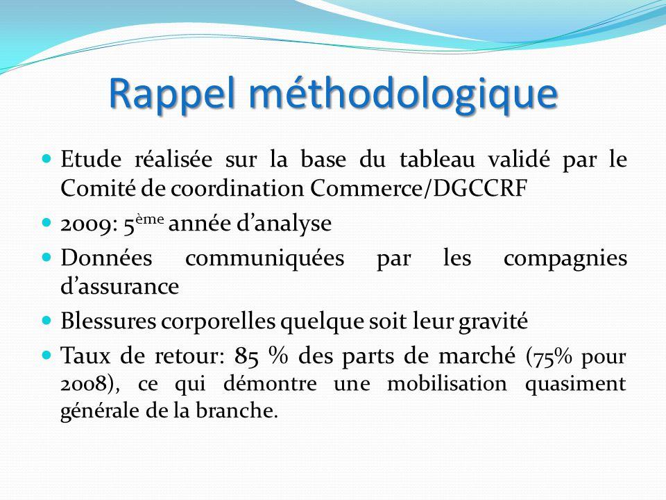 Rappel méthodologique Etude réalisée sur la base du tableau validé par le Comité de coordination Commerce/DGCCRF 2009: 5 ème année d'analyse Données c