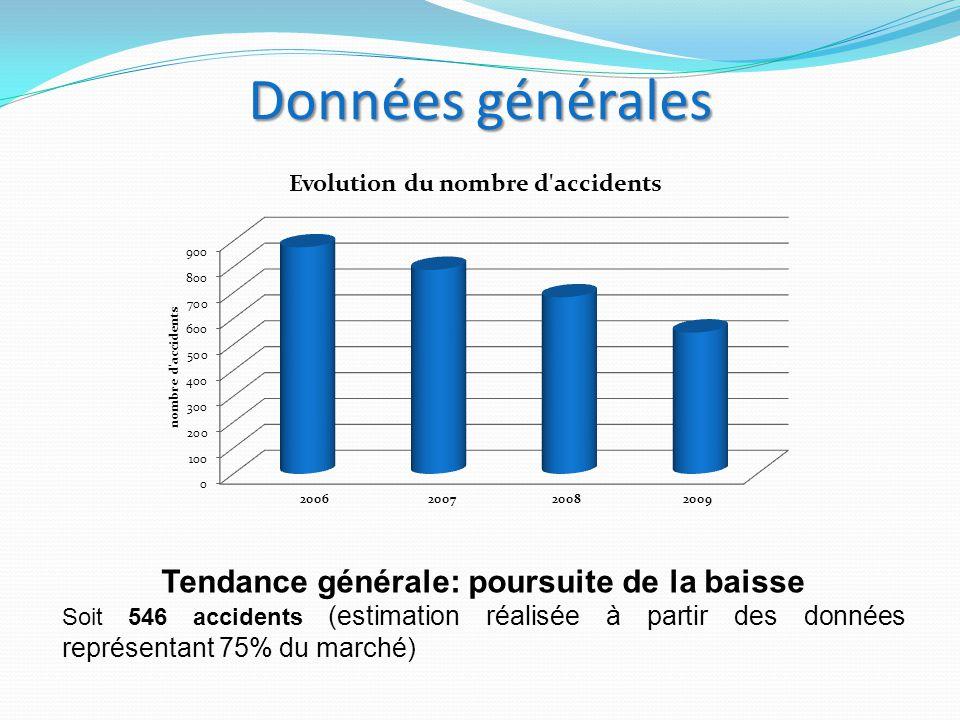 Données générales Tendance générale: poursuite de la baisse Soit 546 accidents (estimation réalisée à partir des données représentant 75% du marché)