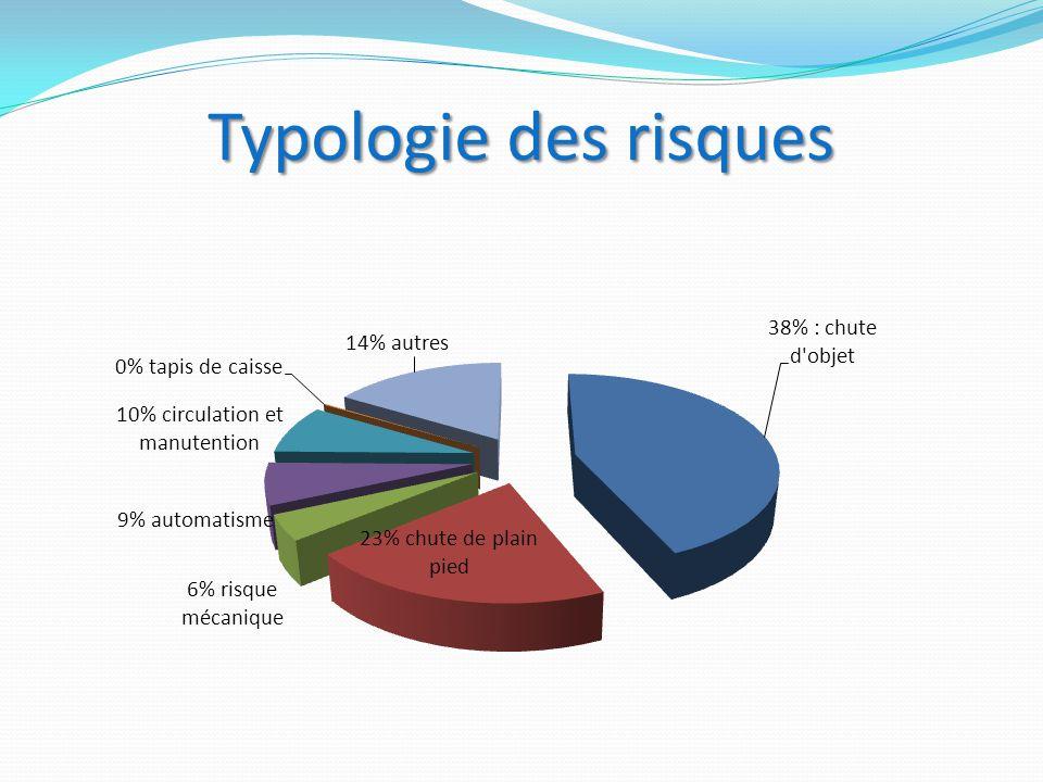 Typologie des risques