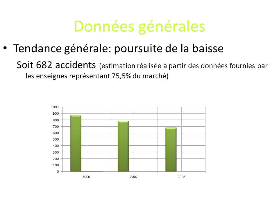 Données générales Tendance générale: poursuite de la baisse Soit 682 accidents (estimation réalisée à partir des données fournies par les enseignes représentant 75,5% du marché)