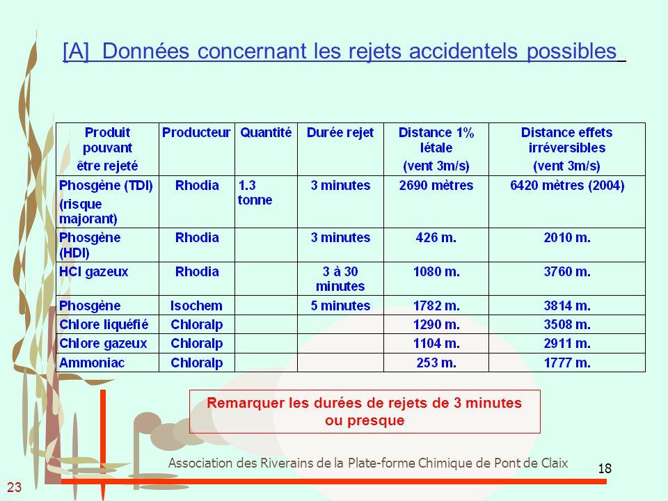 18 Association des Riverains de la Plate-forme Chimique de Pont de Claix [A] Données concernant les rejets accidentels possibles Remarquer les durées