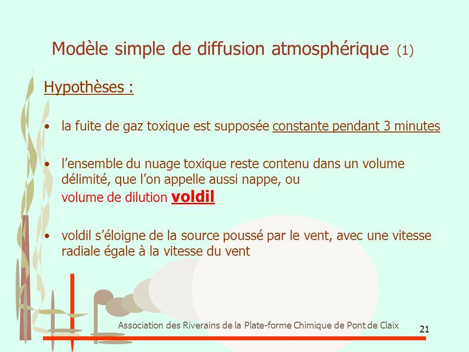 21 Association des Riverains de la Plate-forme Chimique de Pont de Claix Modèle simple de diffusion atmosphérique (1) Hypothèses : la fuite de gaz tox