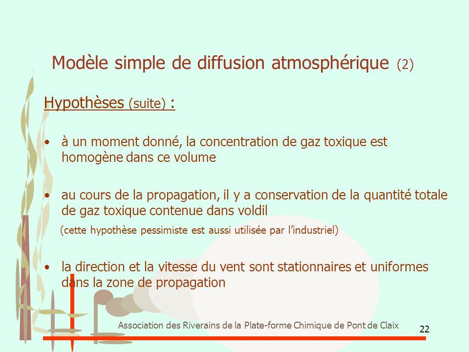 22 Association des Riverains de la Plate-forme Chimique de Pont de Claix Modèle simple de diffusion atmosphérique (2) Hypothèses (suite) : à un moment