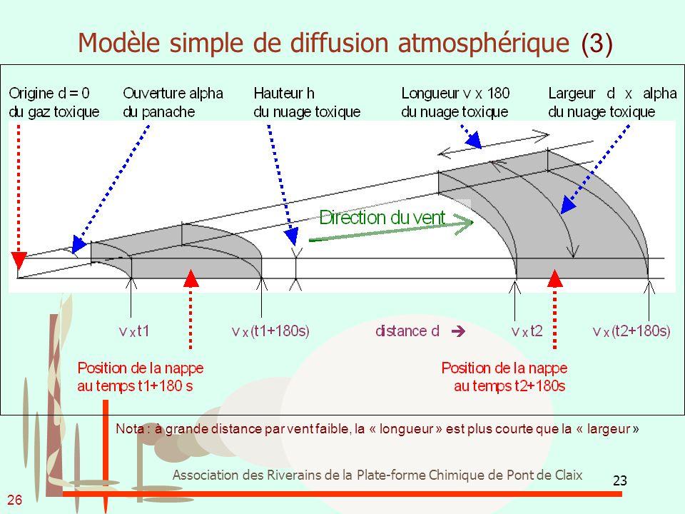 23 Association des Riverains de la Plate-forme Chimique de Pont de Claix Modèle simple de diffusion atmosphérique (3) Nota : à grande distance par ven