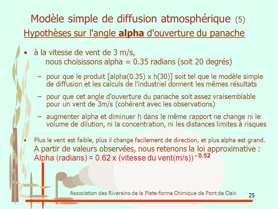 25 Association des Riverains de la Plate-forme Chimique de Pont de Claix Modèle simple de diffusion atmosphérique (5) Hypothèses sur l'angle alpha d'o