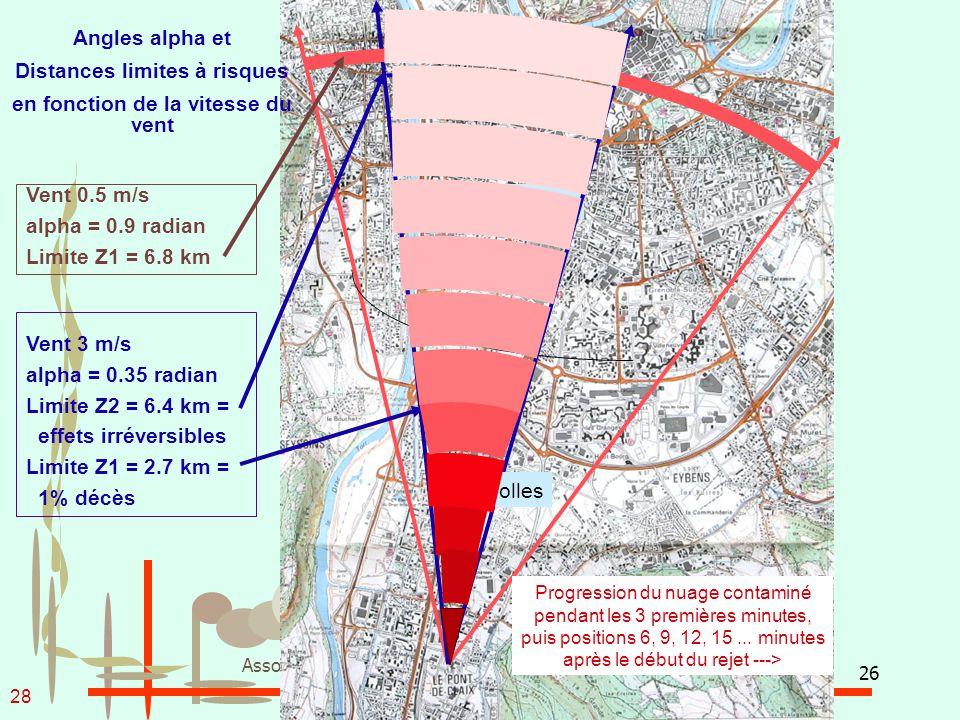 26 Association des Riverains de la Plate-forme Chimique de Pont de Claix Grenoble Vent 3 m/s alpha = 0.35 radian Limite Z2 = 6.4 km = effets irréversi