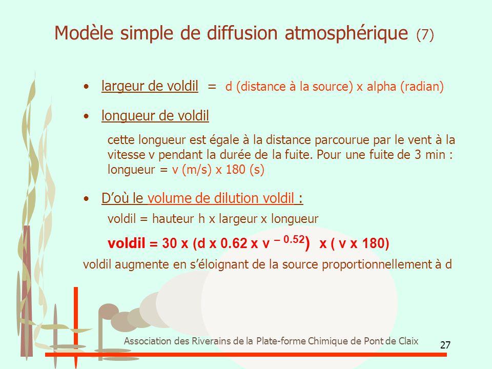 27 Association des Riverains de la Plate-forme Chimique de Pont de Claix Modèle simple de diffusion atmosphérique (7) largeur de voldil = d (distance