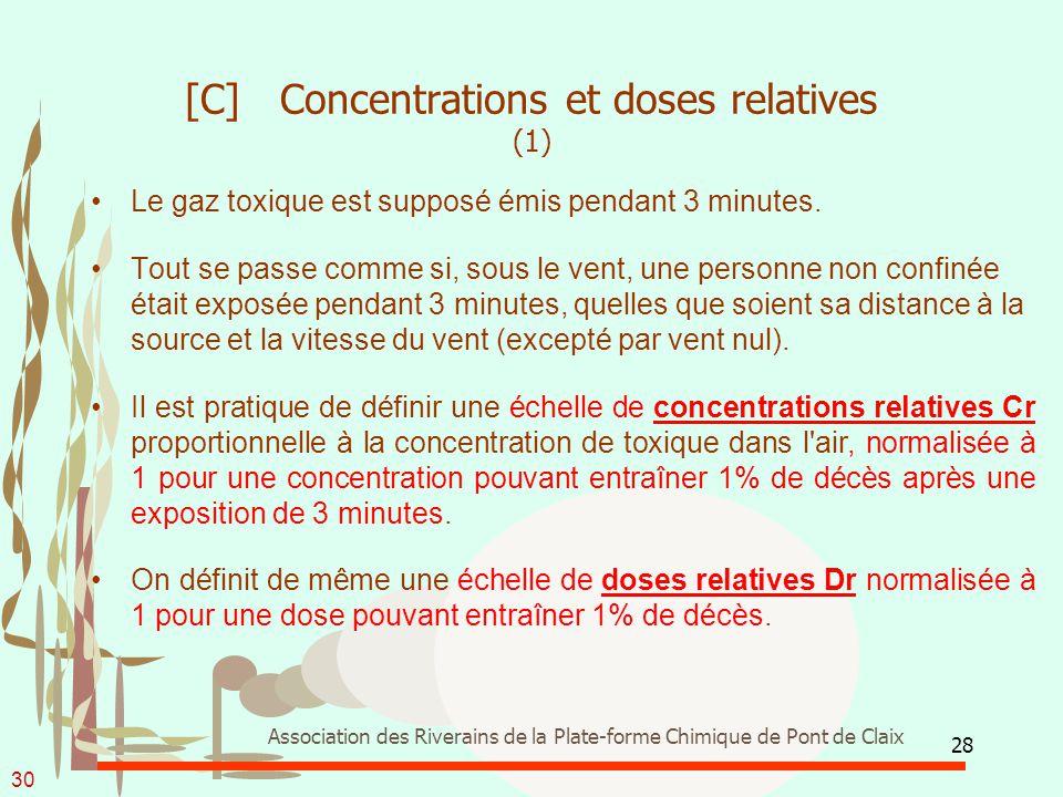 28 Association des Riverains de la Plate-forme Chimique de Pont de Claix [C] Concentrations et doses relatives (1) Le gaz toxique est supposé émis pen