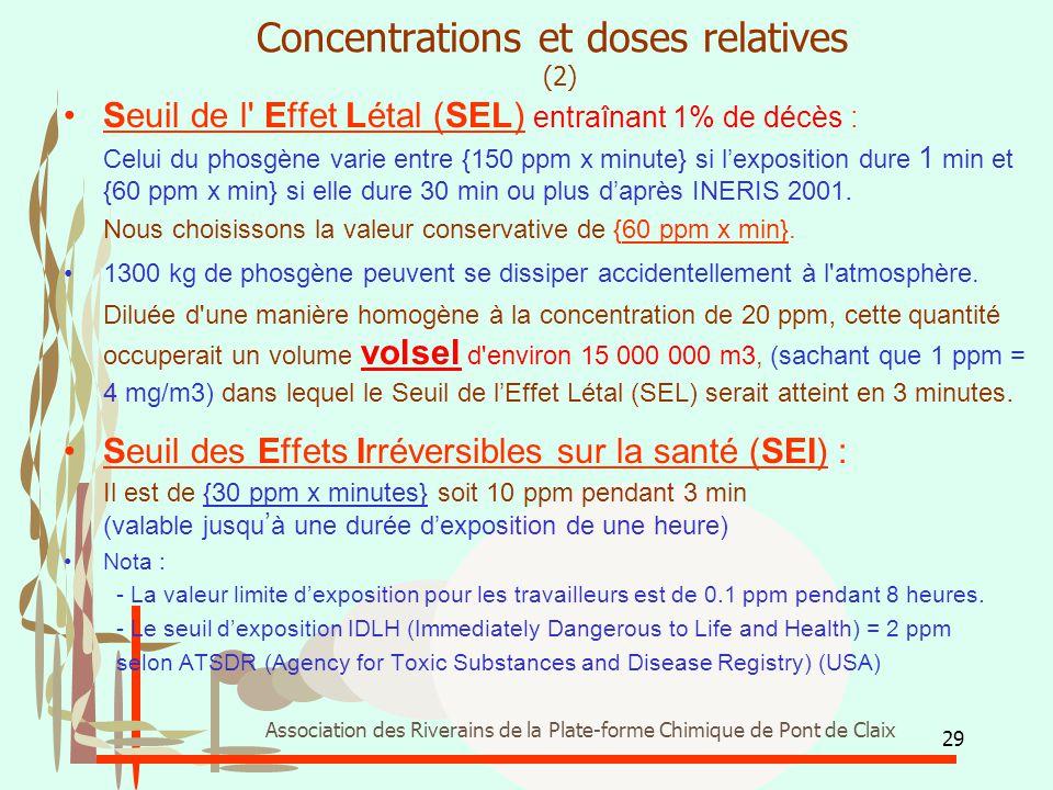 29 Association des Riverains de la Plate-forme Chimique de Pont de Claix Concentrations et doses relatives (2) Seuil de l' Effet Létal (SEL) entraînan