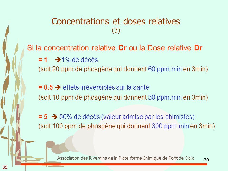 30 Association des Riverains de la Plate-forme Chimique de Pont de Claix Concentrations et doses relatives (3) Si la concentration relative Cr ou la D