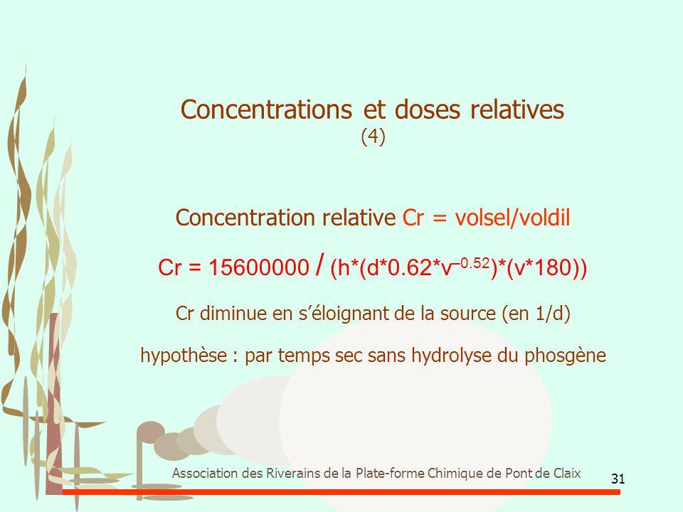 31 Association des Riverains de la Plate-forme Chimique de Pont de Claix Concentrations et doses relatives (4) Concentration relative Cr = volsel/vold