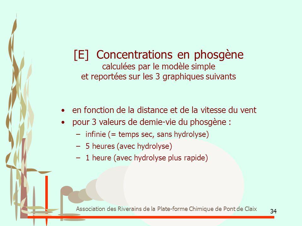34 Association des Riverains de la Plate-forme Chimique de Pont de Claix [E] Concentrations en phosgène calculées par le modèle simple et reportées su