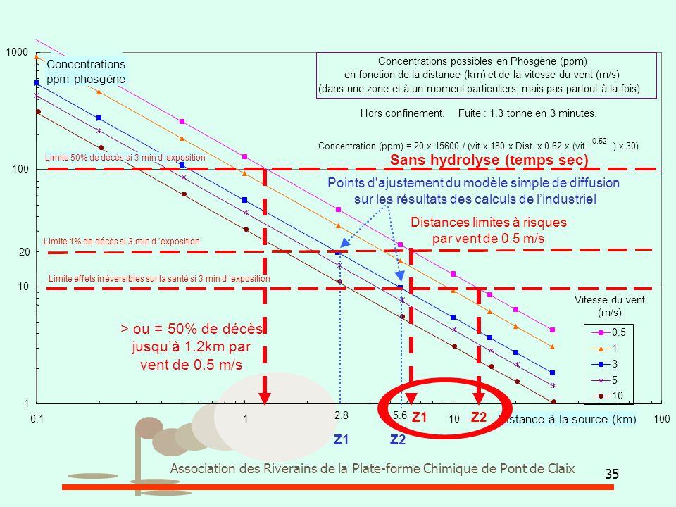 35 Association des Riverains de la Plate-forme Chimique de Pont de Claix Concentrations possibles en Phosgène (ppm) en fonction de la distance (km) et