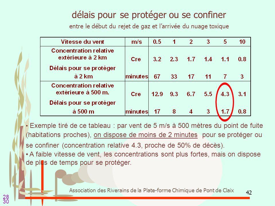 42 Association des Riverains de la Plate-forme Chimique de Pont de Claix délais pour se protéger ou se confiner entre le début du rejet de gaz et l'ar