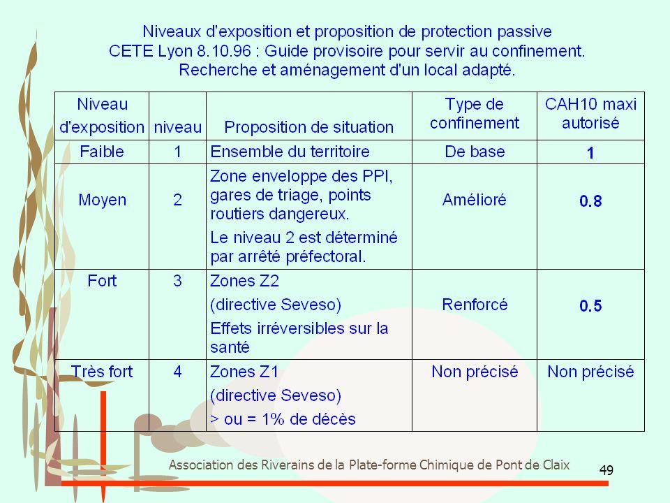 49 Association des Riverains de la Plate-forme Chimique de Pont de Claix