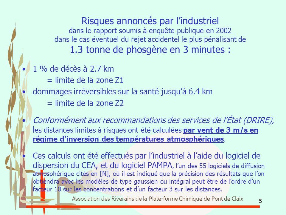 26 Association des Riverains de la Plate-forme Chimique de Pont de Claix Grenoble Vent 3 m/s alpha = 0.35 radian Limite Z2 = 6.4 km = effets irréversibles Limite Z1 = 2.7 km = 1% décès Vent 0.5 m/s alpha = 0.9 radian Limite Z1 = 6.8 km Echirolles Angles alpha et Distances limites à risques en fonction de la vitesse du vent Progression du nuage contaminé pendant les 3 premières minutes, puis positions 6, 9, 12, 15...