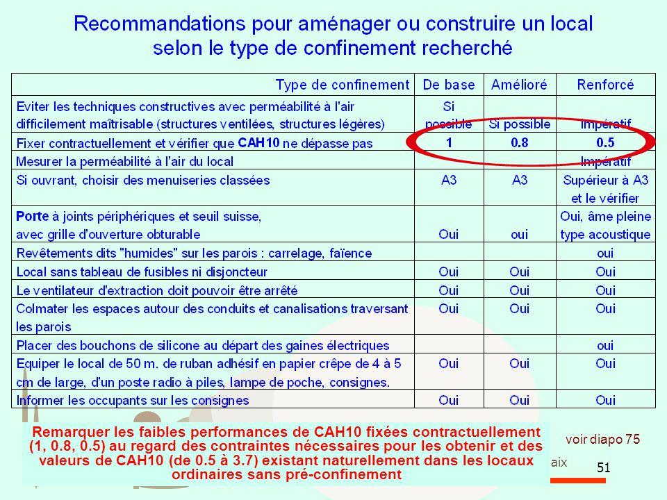 51 Association des Riverains de la Plate-forme Chimique de Pont de Claix voir diapo 75 Remarquer les faibles performances de CAH10 fixées contractuell