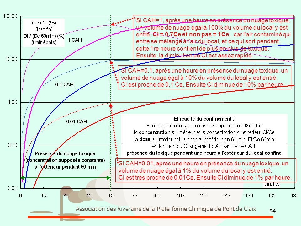 54 Association des Riverains de la Plate-forme Chimique de Pont de Claix Si CAH=0.01, après une heure en présence du nuage toxique, un volume de nuage