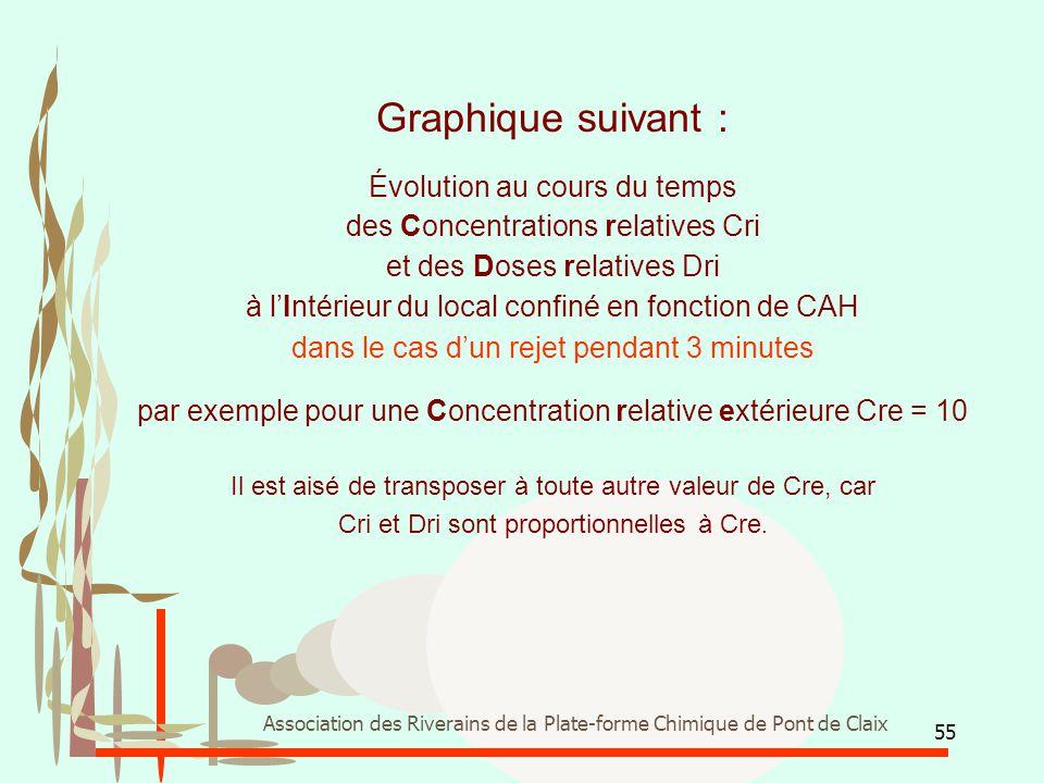 55 Association des Riverains de la Plate-forme Chimique de Pont de Claix Graphique suivant : Évolution au cours du temps des Concentrations relatives