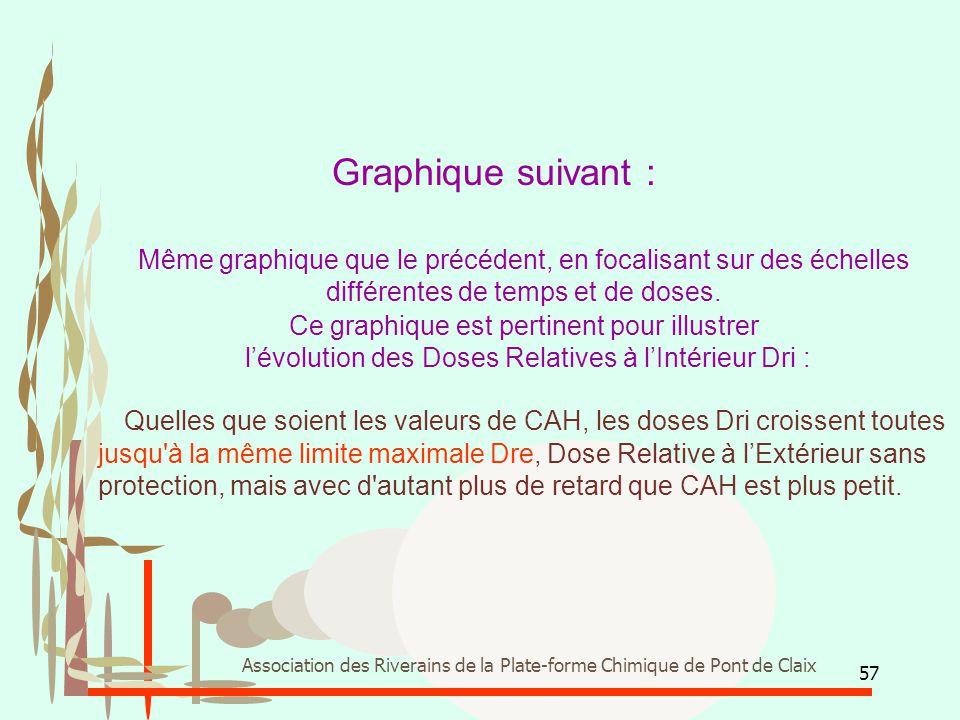 57 Association des Riverains de la Plate-forme Chimique de Pont de Claix Graphique suivant : Même graphique que le précédent, en focalisant sur des éc