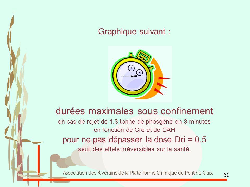 61 Association des Riverains de la Plate-forme Chimique de Pont de Claix Graphique suivant : durées maximales sous confinement en cas de rejet de 1.3