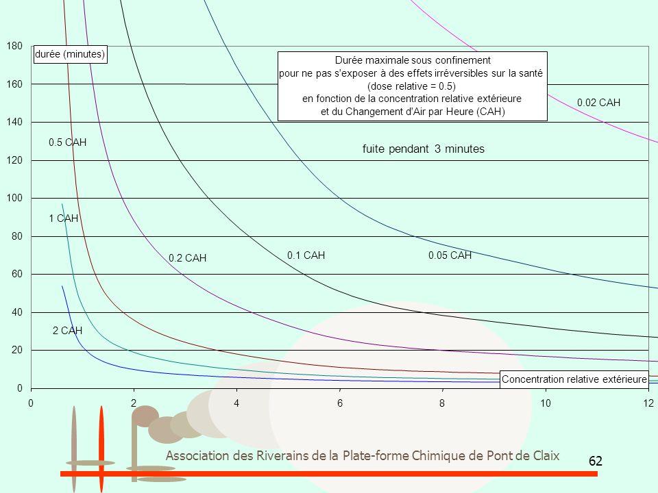 62 Association des Riverains de la Plate-forme Chimique de Pont de Claix Durée maximale sous confinement pour ne pas s'exposer à des effets irréversib