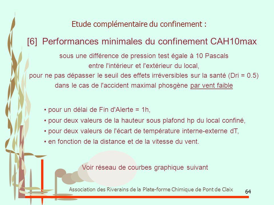 64 Association des Riverains de la Plate-forme Chimique de Pont de Claix pour un délai de Fin d'Alerte = 1h, pour deux valeurs de la hauteur sous plaf