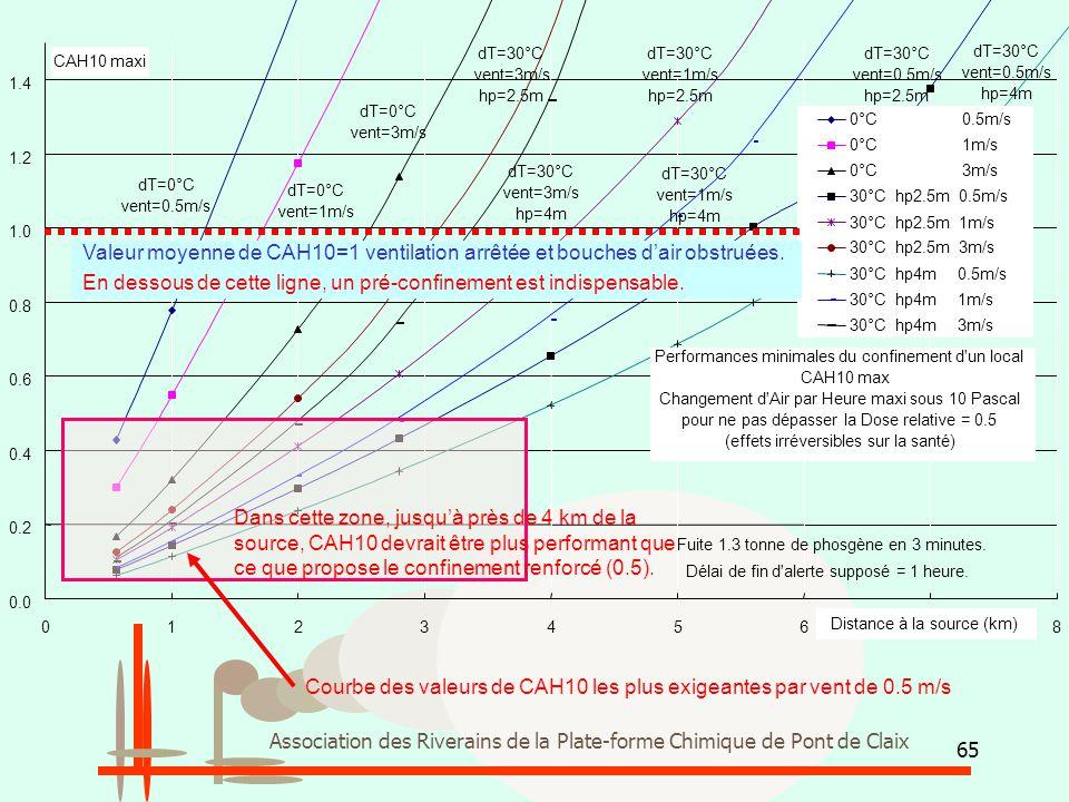 65 Association des Riverains de la Plate-forme Chimique de Pont de Claix Performances minimales du confinement d'un local CAH10 max Changement d'Air p