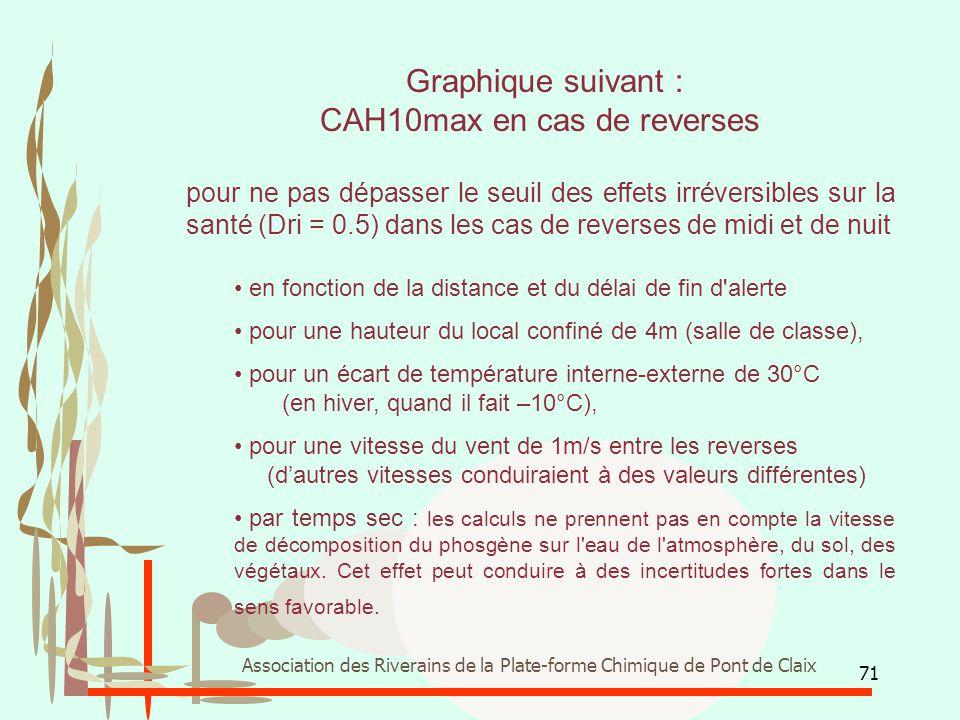 71 Association des Riverains de la Plate-forme Chimique de Pont de Claix Graphique suivant : CAH10max en cas de reverses pour ne pas dépasser le seuil