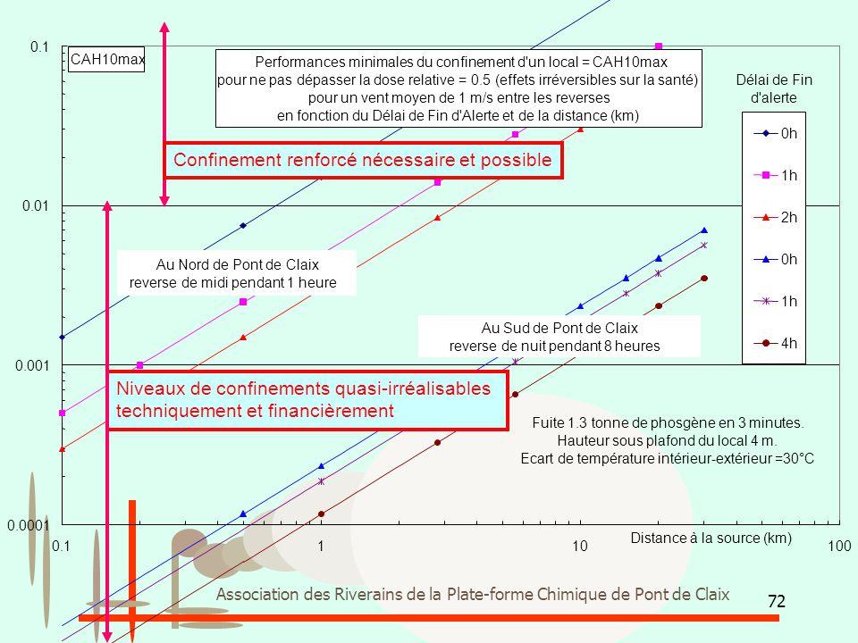 72 Association des Riverains de la Plate-forme Chimique de Pont de Claix Performances minimales du confinement d'un local = CAH10max pour ne pas dépas